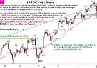 Wall Street in pesante calo, a nulla servono i dati macro