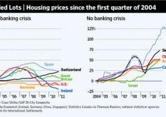 E' allarme immobiliare: ora si rischia un effetto domino