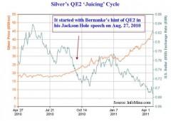Crollo argento: prove tecniche di scoppio della bolla?