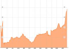Grecia: rendimenti del bond a 2 anni salgono al 24,5%