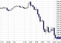 Wall Street parte in rosso: ora il pericolo si chiama deflazione