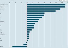 Pil: in dieci anni Italia meglio solo di Haiti e Zimbabwe