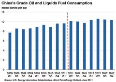 Preparatevi all'imminente shock petrolifero globale