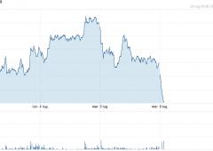 Mediaset soffre sul Ftse Mib: sconta ritiro norma pro-Fininvest