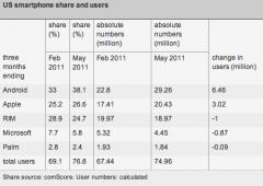 Smartphone: nuovo boom di iPhone e Android nel 2011