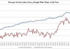 Sell anche a Wall Street, malissimo il lavoro: record negativo