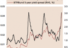 Btp Italia: il peggio non è finito. Nuovi segnali allarmanti