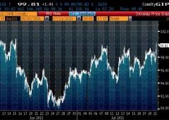 Wall Street chiude in netto rialzo, greggio a $100