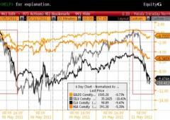 Post (e dibattito) sul trading