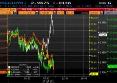 Wall Street: i cali si fanno pesanti