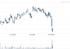 Atlantia e Telecom pagano rumor su manovra, tra i peggiori del Ftse Mib