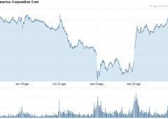 Wall Street: il bluff BofA Buffett non basta, Nasdaq -2%