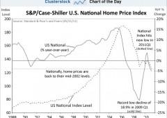 Wall Street giù, il focus è sui dati macroeconomici