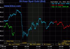 Non più oro, gli investitori nel panico si rifugiano nel dollaro