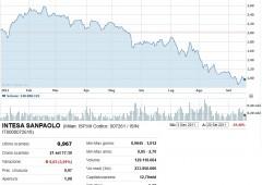 S&P va avanti: taglia rating a 7 banche italiane. Outlook negativo