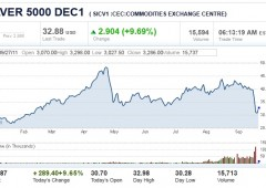 Futures in rally, contratto Dow +1,8%