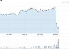 Hedge fund: riscatti a valanga al gruppo Man, $2,6 miliardi in fuga