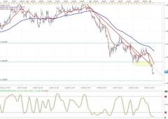 Dollaro prosegue la sua corsa sull'euro. Durerà?