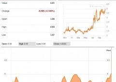 Borsa Milano +2,8%, effetto leva summit Ue