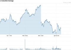 Wall Street recupera grazie ai segnali societari. Italia in secondo piano