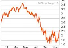 Btp Day: interesse superiore al previsto dagli investitori retail