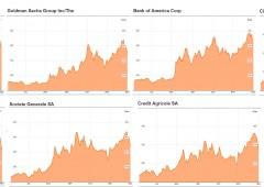 """Banche Usa """"Too big to fail""""? Il mercato la vede diversamente"""