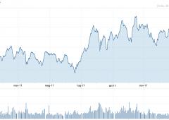 Wall Street piatta. S&P 500: nel 2011 trend più debole dal 1970