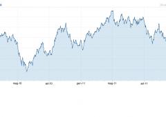2012, euro toccherà parità sul dollaro