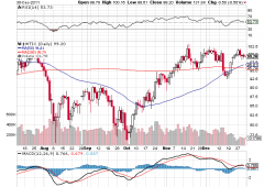 Wall Street in rally, petrolio balza +3,8% a New York