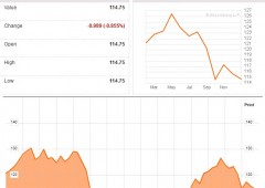 Hedge funds: tonfo -5% nel 2011, scommesse rialziste ai minimi
