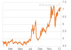 Borsa Milano recupera nel finale, ma tasso BTP riagguanta soglia del 7%