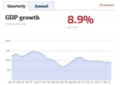 Cina: crescita economica +8,9%, minimi da 10 trimestri
