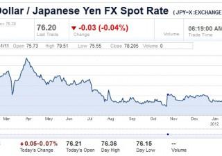 Giappone ancora alle prese con yen forte. Rischio intervento?