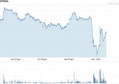 Borsa Milano balza +2,8%, volano le banche, spread a 383
