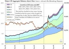 Ecco perche' il Dow Jones ha passato quota 13.000