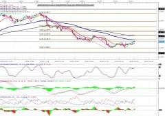 Euro: quiete prima della tempesta? 90%, il numero da tenere d'occhio