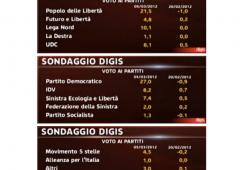 PdL perde un punto ogni due settimane, 61% a favore Tav