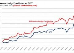 Ecco quali sono i titoli preferiti di Buffett, Soros, Paulson e Einhorn