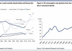 Citi: boom greggio portera' a una nuova rivoluzione industriale