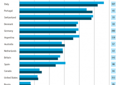 Vino: Italia e Francia sotto pressione, in Cina boom del +20%