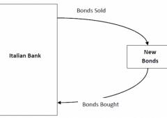 Bce di Draghi: un castello di carte (fuori bilancio) per salvare le banche 'tossiche'