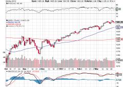 S&P 500: il migliore primo trimestre dal '98