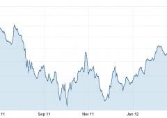 Morgan Stanley ha paura: riduce esposizione verso i cinque Piigs