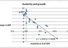 """Krugman: """"Austerita' come magia nera"""", ignora la realta'"""