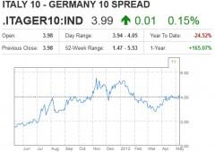 Borsa Milano resiste a Fitch. Nervosismo e alta volatilità