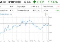 Tensioni nel mercato dei bond: spread verso nuovi record