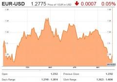 Borsa Milano: al netto dei dividendi, e' rialzo