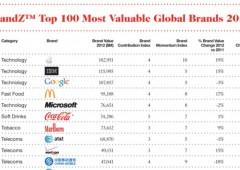 Migliori marchi al mondo: Apple in vetta, sparisce Nokia