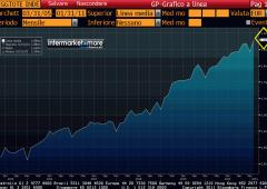 Anticipazione: Debito, l'Italia rispettera' vincolo Ue