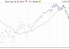 Futures Usa estendono i cali dopo il rapporto occupazionale
